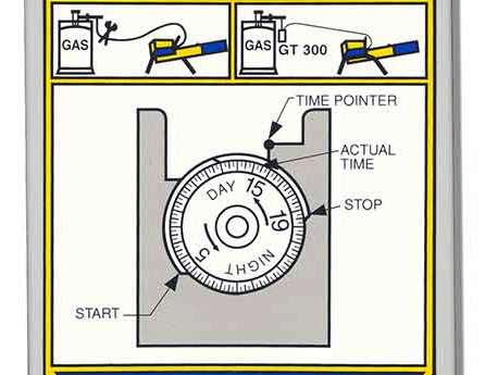 Zon propane cannon timer